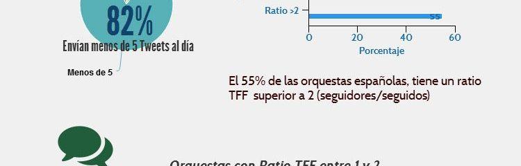 Influencia en redes sociales de las orquestas españolas: Ranking noviembre 2014