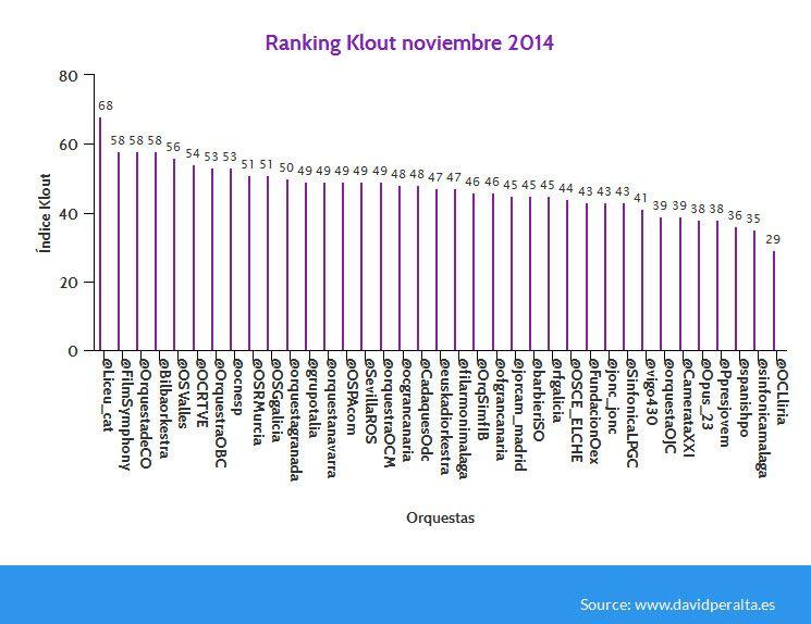 Influencia-en-redes-sociales-de-las-orquestas-ranking-noviembre-2014-Klout