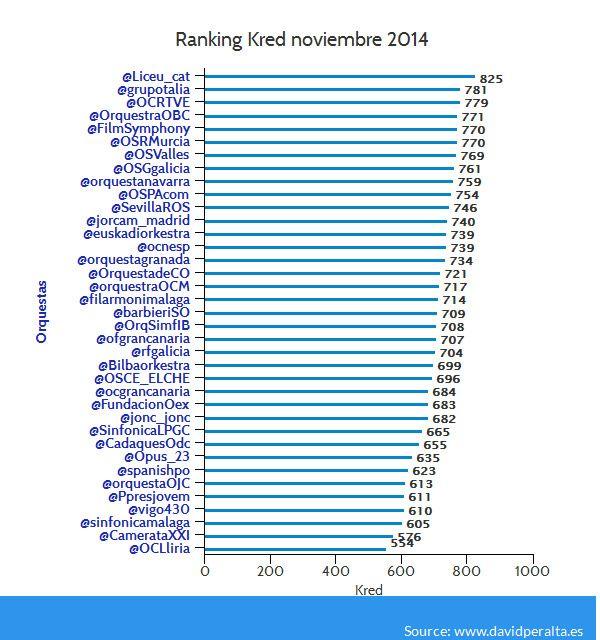 Influencia en redes sociales de las orquestas ranking noviembre 2014