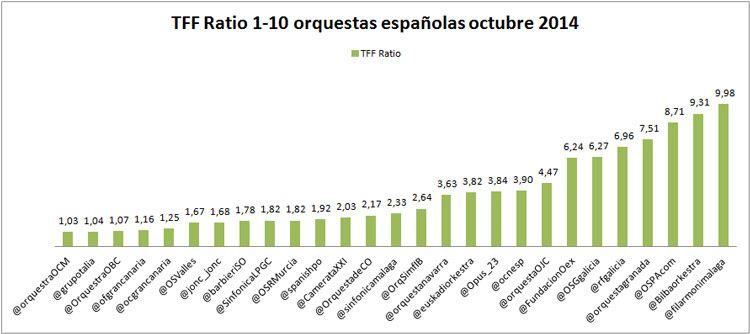 Ranking de influencia en Twitter de las orquestas españolas: 1er aniversario