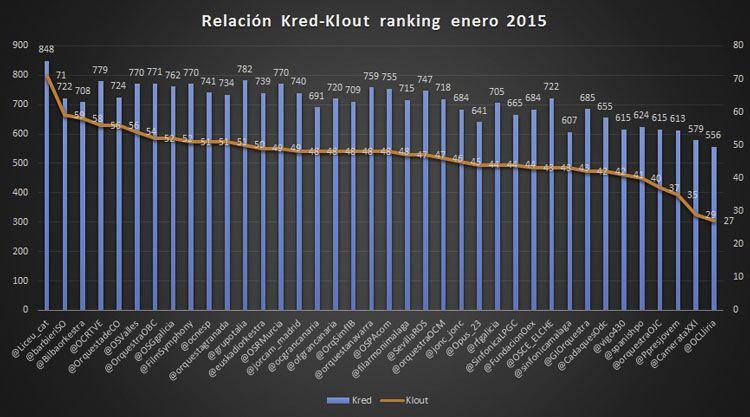 Ranking de influencia en redes sociales en enero del 2015 orquestas infografia-3