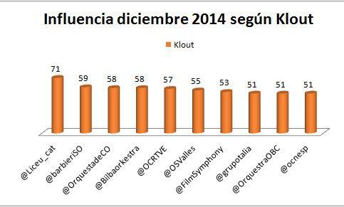 Ranking influencia en redes sociales diciembre 2014: orquestas españolas hacia el futuro