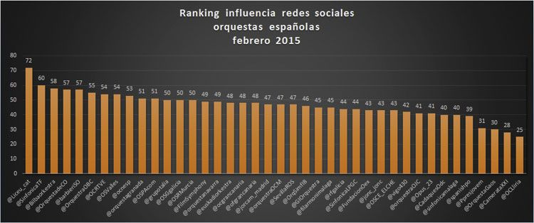 orquestas espanolas que influyen en redes sociales-5