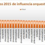 Twitter, klout y la influencia en redes sociales de las orquestas españolas: ranking marzo 2015