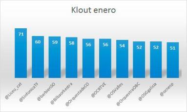 Klout-y-las-orquestas-españolas-