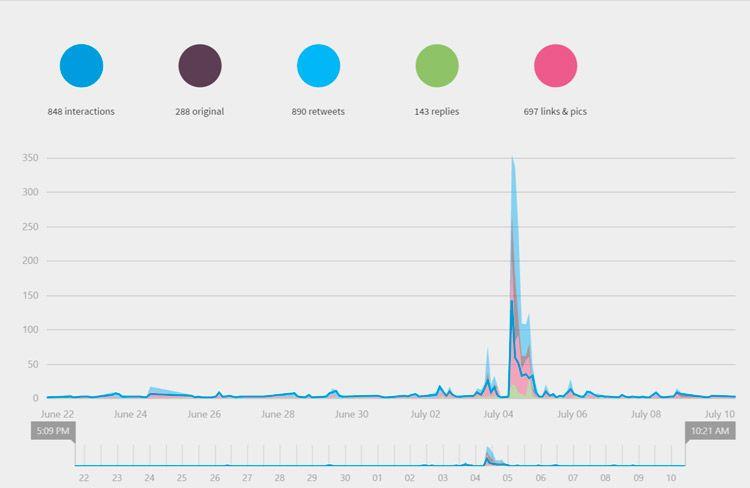 Cómo medir la ilusión y la emoción en redes sociales