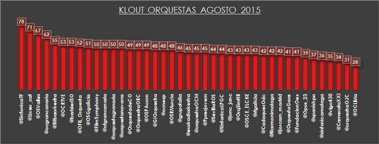 klout-orquestas-agosto-2015