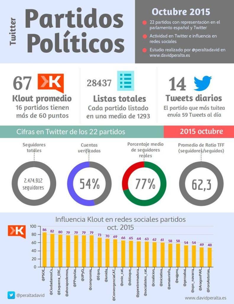 infografia-partidos-politicos-en-twitter-y-redes-sociales