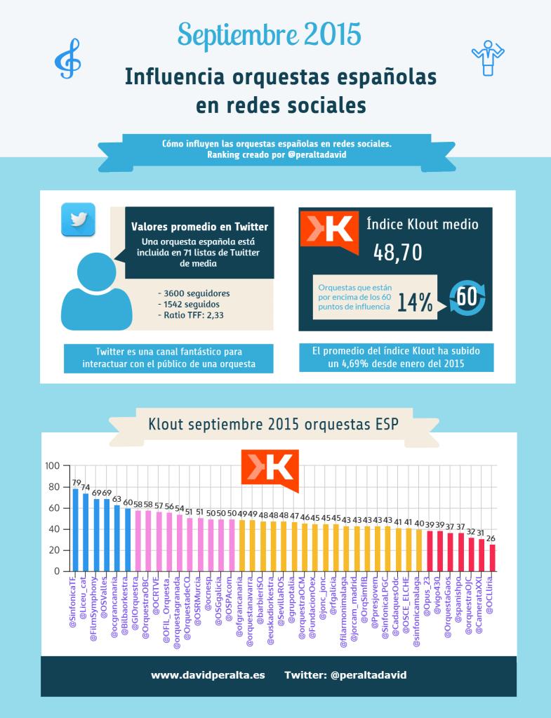 Ranking oruqestas españolas. Infografía octubre 2015
