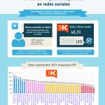 Ranking de influencia en redes sociales de las orquestas españolas [Infografía]