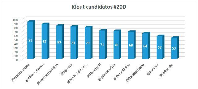 Elecciones-2015-en-redes-sociales