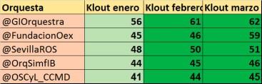 Ranking-de-orquestas-españolas-en-redes-sociales-según-su-índice-Klout-4-