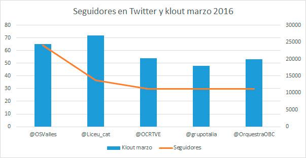 Ranking-de-orquestas-españolas-en-redes-sociales-según-su-índice-Klout-5-