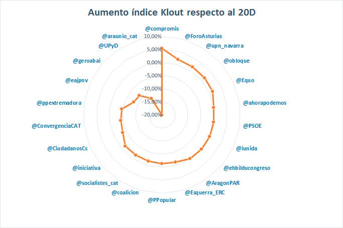 Elecciones-generales-en-Twitter-e-influencia-de-los-candidatos-al-26J-en-redes-sociales-AUMENTO-KLOUT