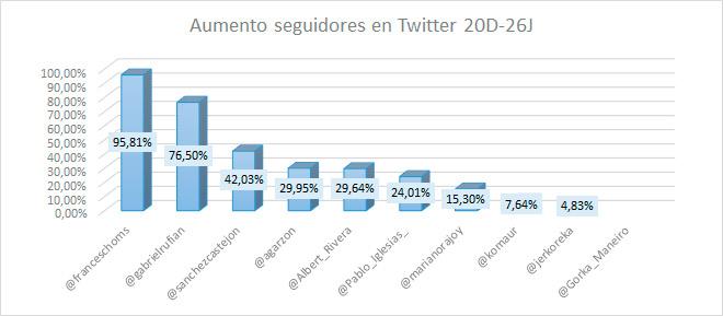 Elecciones-generales-en-Twitter-e-influencia-de-los-candidatos-al-26J-en-redes-sociales-seguidores-Twitter-aumento-seguidores-candidatos-en-Twitter