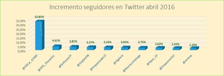 Incremento-indice-klout-incremento-seguidores-Twitter