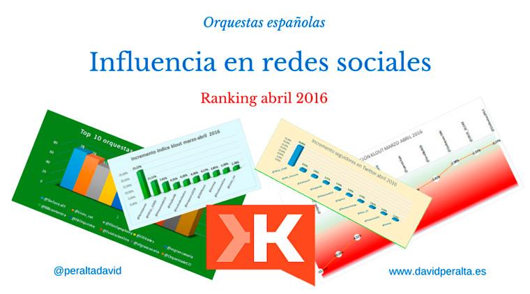 Incremento del índice Klout de las orquestas españolas: ranking abril 2016