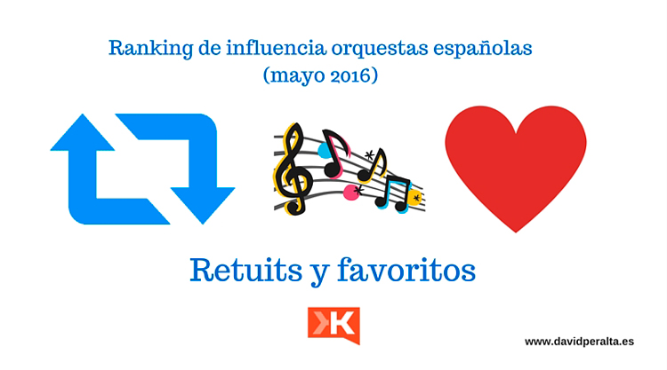 Retuits-y-favoritos-Twitter