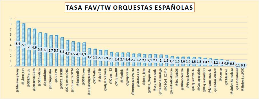 retuits-y-favoritos-Twitter-de-las-orquestas-españolas-su-influencia-en-redes-sociales-Twitter-fav