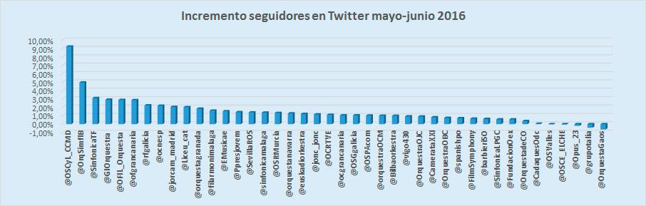 índice-Klout-y-los-hashtags-de-las-orquestas-ranking-junio-incremento-seguidores-Twitter