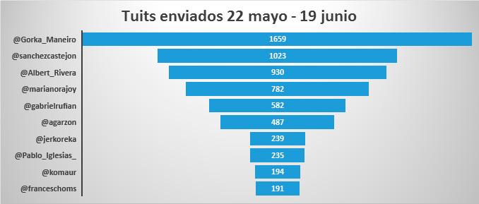 Influencia-de-Twitter-y-las-redes-sociales-en-las-elecciones-del-26J-tuits-candidatos