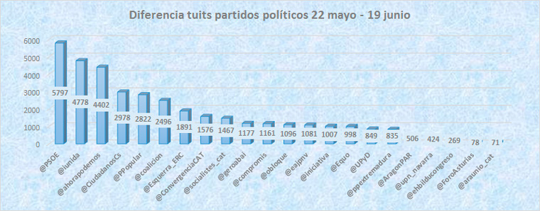 Influencia-de-Twitter-y-las-redes-sociales-en-las-elecciones-del-26J-tuits-partidos