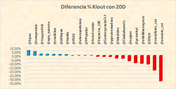 Influencia-de-Twitter-y-las-redes-sociales-en-las-elecciones-del-26J-variacion-klout-partidos