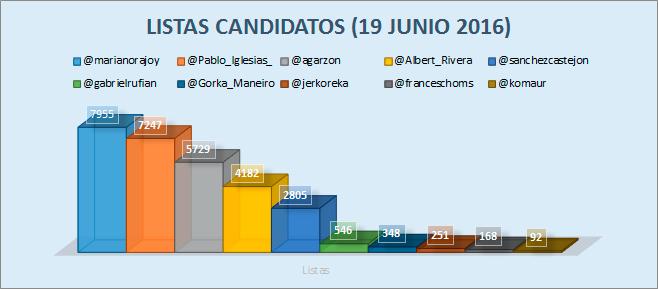 listas-candidatos