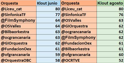 27-orquestas-españolas-reducen-su-influencia-en-redes-sociales-tabla-comparativa-top-10