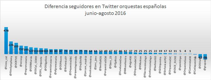 27-orquestas-españolas-reducen-su-influencia-en-redes-sociales-tabla-seguidores-Twitter