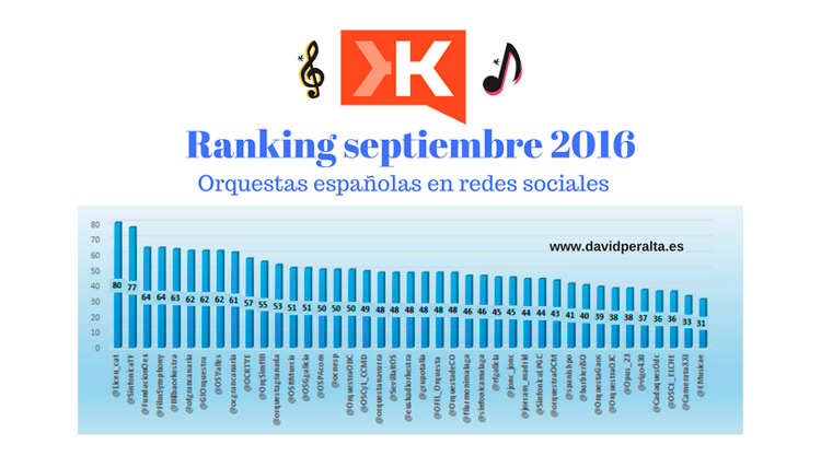 klout-en-redes-sociales-orquestas-espanolas-septiembre-2016-portada