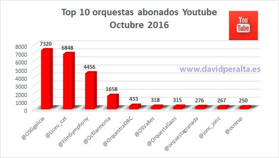 aniversario-ranking-infleuncia-orquestas-espanolas-abonados-youtube