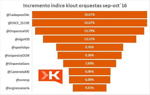 aniversario-ranking-infleuncia-orquestas-espanolas-incremento-klout