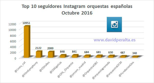 aniversario-ranking-infleuncia-orquestas-espanolas-seguidores-instagramr