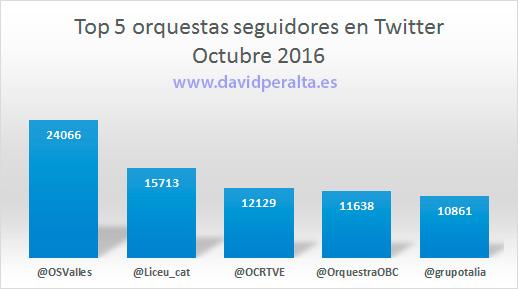 aniversario-ranking-infleuncia-orquestas-espanolas-seguidores-twitter