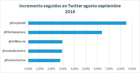 top-5-twitter-seguidos-orquestas-espanolas-septiembre-2016