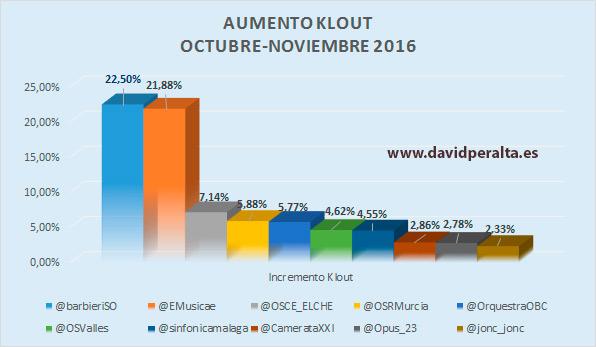 aumento-klout-: influencia en redes sociales orquestas españolas