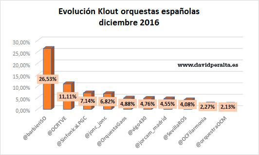 orquestas-en-redes-sociales-2017-evolucion-klout