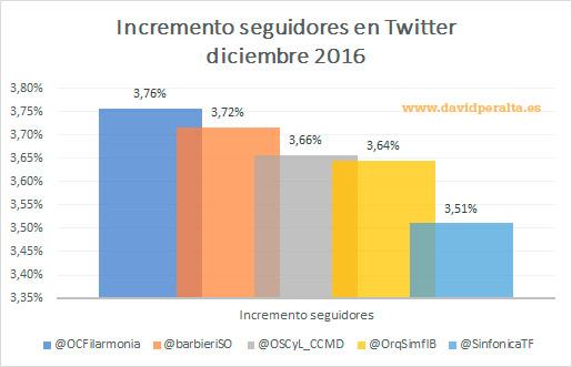 orquestas-en-redes-sociales-2017-incremento-seguidores-twitter