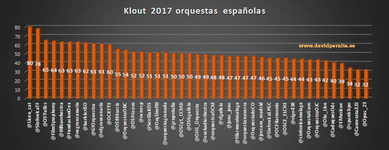 orquestas-en-redes-sociales-2017-ranking-klout