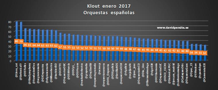 44-orquestas-en-redes-sociales-enero-2017-ranking