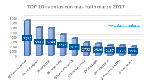 Conservatorios-influeynetes-redes-sociales-tuits-marzo-2017