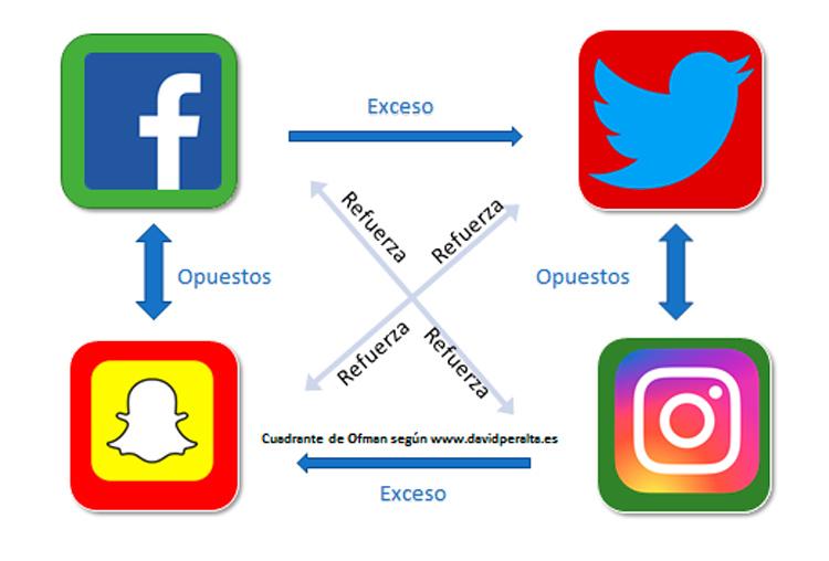 Cómo usar el cuadrante de Ofman para destacar en redes sociales