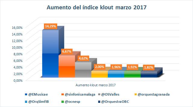 Aumento-orquestas-influencia-en-redes-sociales-Ranking-marzo-2017