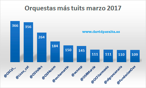 orquestas-mas-tuits-Ranking-marzo-2017