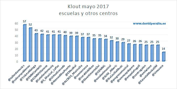Ranking-conservatorios-en-redes-sociales-mayo-2017--escuelas-otros-centros