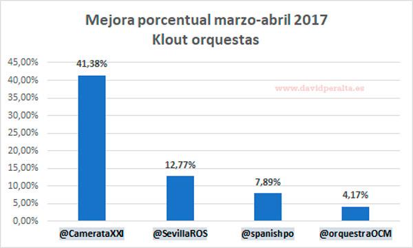 Variacion-klout-ranking-orquestas-influencia-en-redes-sociales