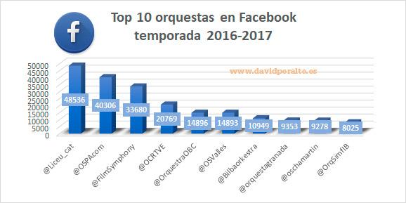 Temporada-de-una-orquesta-en-redes-sociales-likes-facebook