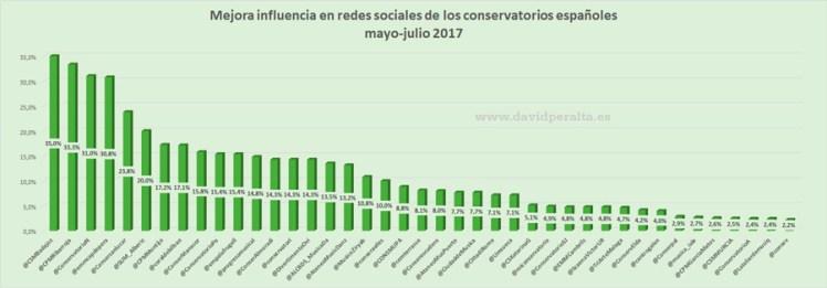 conservatorios-espanoles-redes-sociales-en-verano-aumentos-