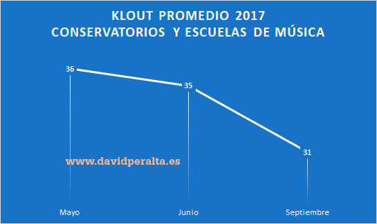 Conservatorios-y-escuelas-de-musica-espanoles-en-redes-sociales-promedio